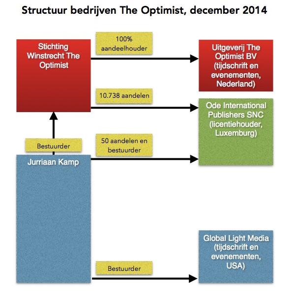 De structuur van de bedrijven rond The Optimist, stand van zaken eind 2014.