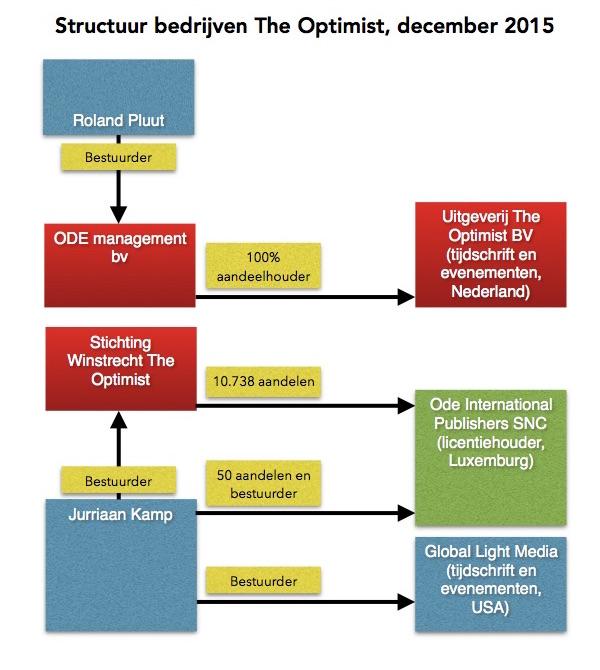 De structuur van de bedrijven rond The Optimist na de herrijzenis van de Nederlandstalige uitgave, december 2015.